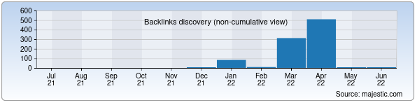 Referring Domains Discovery Chart from Majestic SEO for crispkeys.uz