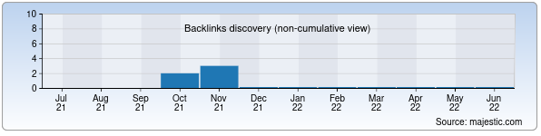 Referring Domains Discovery Chart from Majestic SEO for crk.mss.uz