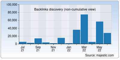 backlinks of csb.co.in