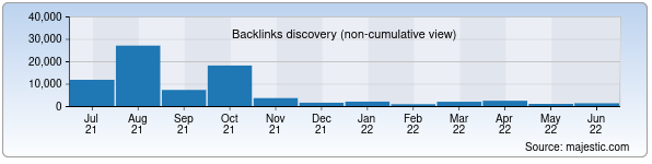 Referring Domains Discovery Chart from Majestic SEO for csm.gov.uz