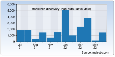 backlinks of cultuurtechnologie.net