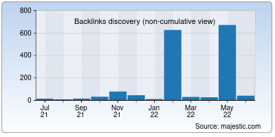 backlinks of cur.to