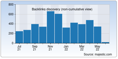 backlinks of curate.co
