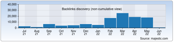 Referring Domains Discovery Chart from Majestic SEO for customs.uz
