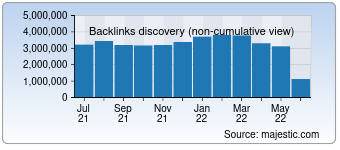 Majestic Backlink History Chart for cyberchimps.com