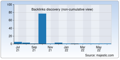 backlinks of dachsie.co