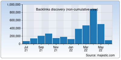 backlinks of dailyhunt.in