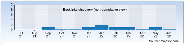 Referring Domains Discovery Chart from Majestic SEO for dakatex.uz