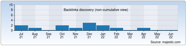 Referring Domains Discovery Chart from Majestic SEO for dalex.uz