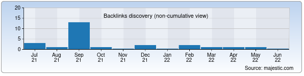Referring Domains Discovery Chart from Majestic SEO for damira.uz