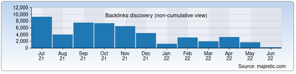 Referring Domains Discovery Chart from Majestic SEO for darakchi.uz