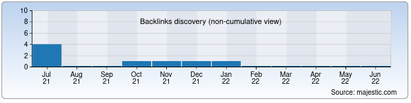 Referring Domains Discovery Chart from Majestic SEO for darmon.uz
