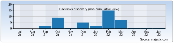 Referring Domains Discovery Chart from Majestic SEO for daro.uz