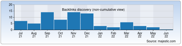 Referring Domains Discovery Chart from Majestic SEO for dasturchi.uz