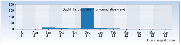 Referring Domains Discovery Chart from Majestic SEO for dasturchi.zn.uz