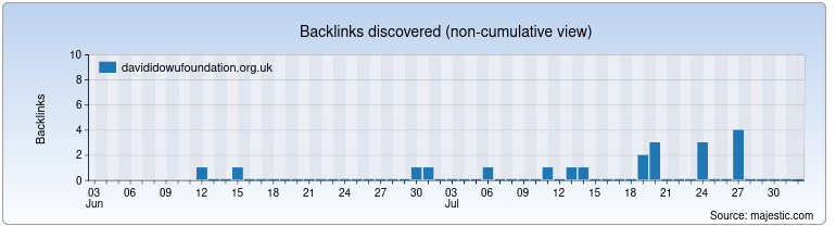 davididowufoundation.org.uk Backlink History Chart