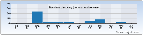 Referring Domains Discovery Chart from Majestic SEO for day.uz
