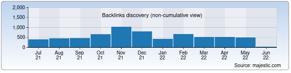 Referring Domains Discovery Chart from Majestic SEO for dba.uz