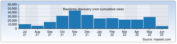 Referring Domains Discovery Chart from Majestic SEO for dc.uz