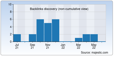 backlinks of ddjs.in