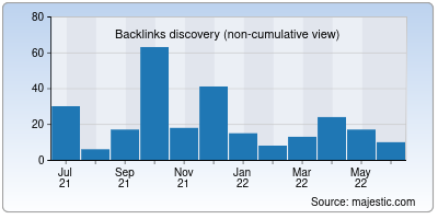 backlinks of deepakbhandari.in