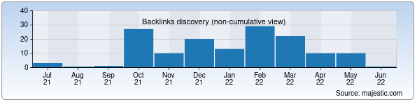 Referring Domains Discovery Chart from Majestic SEO for dekos.uz