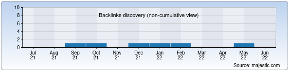 Referring Domains Discovery Chart from Majestic SEO for dekvis-brok.uz