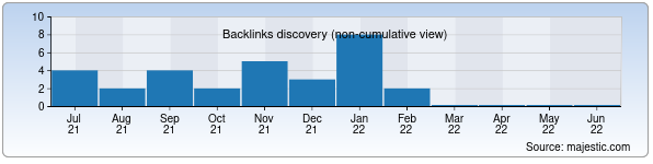 Referring Domains Discovery Chart from Majestic SEO for dena.uz