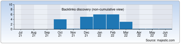 Referring Domains Discovery Chart from Majestic SEO for dengivdolg.uz