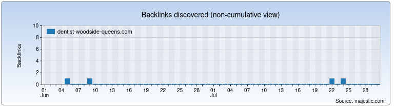 dentist-woodside-queens.com Backlink History Chart