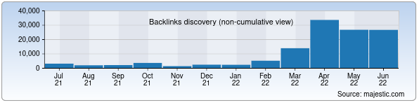 Referring Domains Discovery Chart from Majestic SEO for deponet.uz
