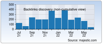 Majestic Backlink History Chart for destinationyellowstone.com