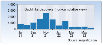 Majestic Backlink History Chart for destinyimage.com