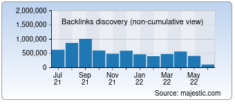 Majestic Backlink History Chart for destoon.com