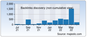 Majestic Backlink History Chart for detect.com
