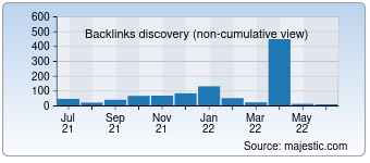Majestic Backlink History Chart for detectinvisible.com