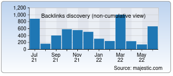 Majestic Backlink History Chart for detective-zakynthinos.com