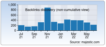Majestic Backlink History Chart for detectmobilebrowsers.com