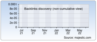 Majestic Backlink History Chart for detego.net