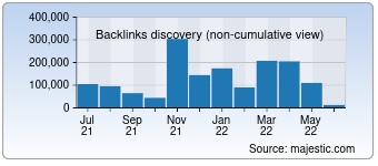 Majestic Backlink History Chart for detmir.ru