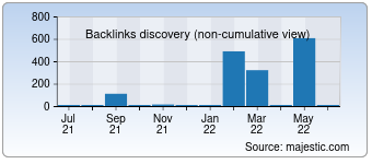 Majestic Backlink History Chart for detroitwaldorf.com