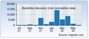 Majestic Backlink History Chart for deuithof.nl