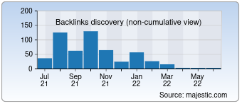Majestic Backlink History Chart for deutsche-bank.co.id