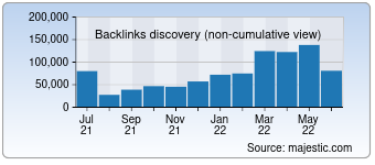 Majestic Backlink History Chart for deutsche-bank.de