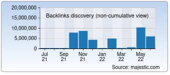 Majestic Backlink History Chart for deutsche-boerse.com