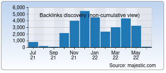 Majestic Backlink History Chart for deutsche-meeresforschung.de