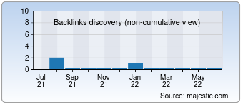 Majestic Backlink History Chart for deutsches-bankkonto.at
