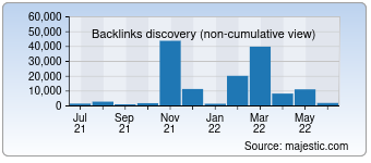 Majestic Backlink History Chart for deutsches-theater.de
