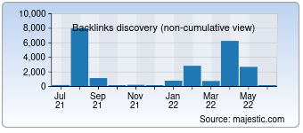 Majestic Backlink History Chart for devatic.com