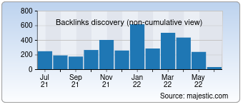 Majestic Backlink History Chart for devcon.com